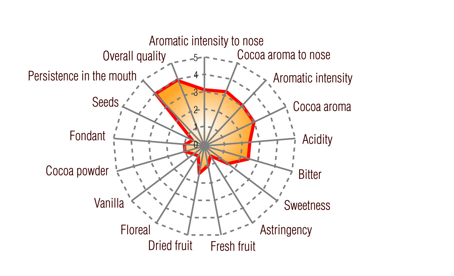 Cocoa Paste Single-Origin Uganda Full taste profile