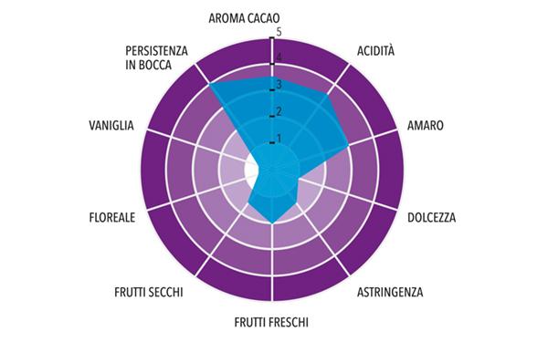 Pasta di Cacao Grand Cru Los Bejucos Origine Dominicana Profilo gustativo completo