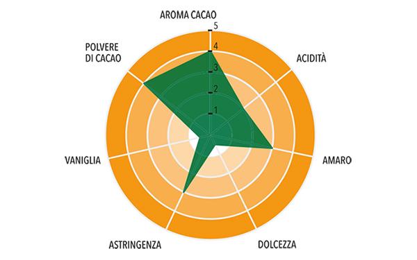 Cacao Naturale 10/12 Monorigine Perù Profilo gustativo completo