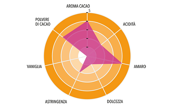 Cacao 22/24 Nacional Arriba Monorigine Ecuador Profilo gustativo completo