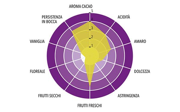Fondente Cru Pachiza Origine Perù Profilo gustativo completo