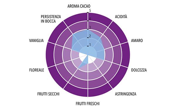 Latte Gran Cru Pachiza Origine Perù Profilo gustativo completo