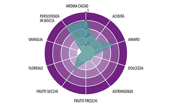 Pasta di Cacao Sur del Lago - Venezuela Profilo gustativo completo