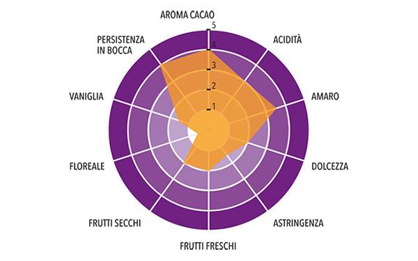 Pasta di cacao Grand Cru Bagua Nativo Profilo gustativo completo