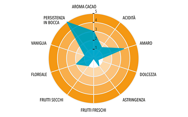 Pasta di Cacao Nacional Arriba Monorigine Ecuador Profilo gustativo completo