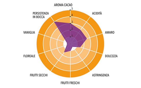 Pasta di Cacao Monorigine Uganda Profilo gustativo completo
