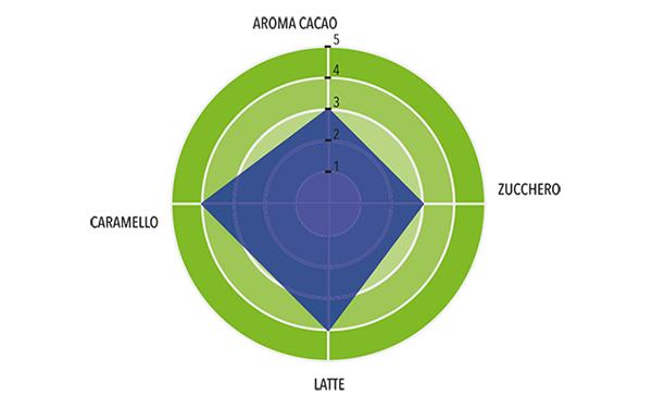 Latte Biologico Profilo gustativo completo