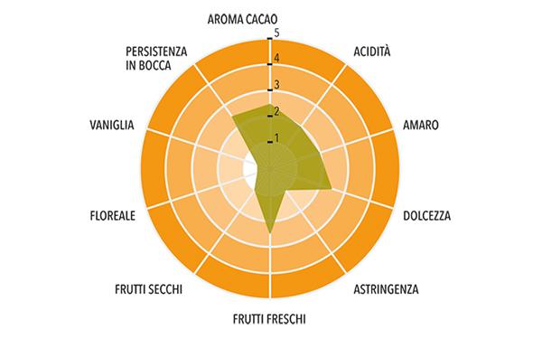 Perù - Gocce di cioccolato Fondente ~ 9000 pz/kg Profilo gustativo completo