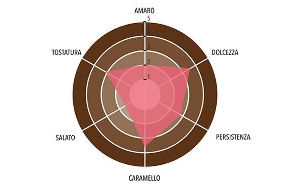 Pralinata Artigianale alla Nocciola 55% Profilo gustativo completo