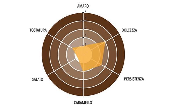 Pralinata Artigianale alla Mandorla 55% Profilo gustativo completo