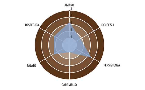 Pralinata Artigianale al Pistacchio 60% Profilo gustativo completo