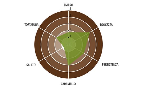 Pralinata Finissima alla Nocciola TGT 55% Profilo gustativo completo