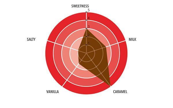Vanini - Aurum Full taste profile