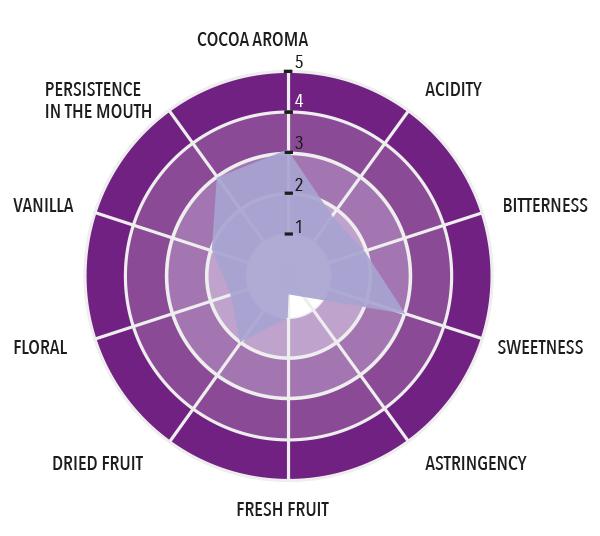 Dark Grand Cru - Chimelb Full taste profile