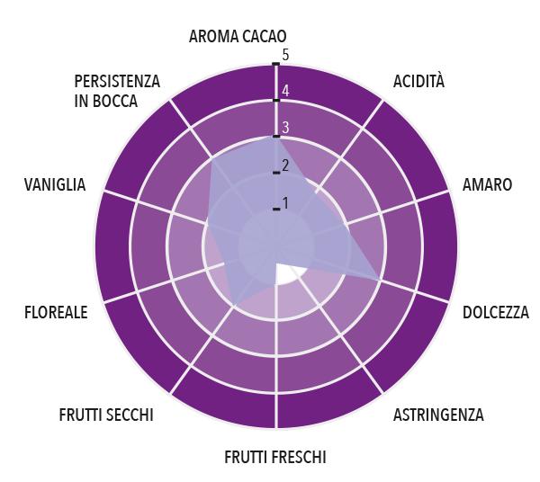 Fondente Grand Cru - Chimelb Profilo gustativo completo