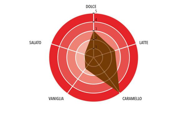 Vanini Aurum Profilo gustativo completo