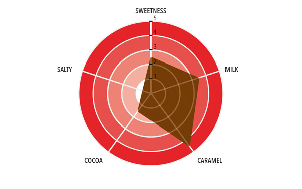 Caramel Milk Full taste profile
