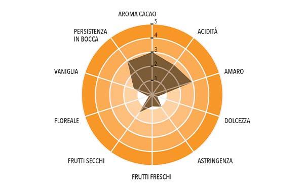 FONDENTE MESSICO Profilo gustativo completo